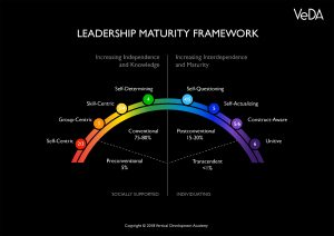 Leadership Maturity Framework from VeDA